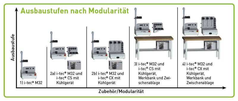 KELCH_i-tec_M32_Ausbaustufen