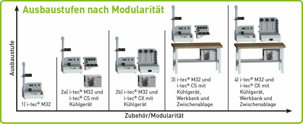 KELCH_itecM_Ausbaustufen_web